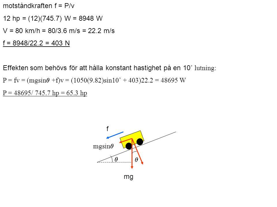 motståndkraften f = P/v 12 hp = (12)(745.7) W = 8948 W V = 80 km/h = 80/3.6 m/s = 22.2 m/s f = 8948/22.2 = 403 N Effekten som behövs för att hålla konstant hastighet på en 10 ˚ lutning: P = fv = (mgsin  +f)v = (1050(9.82)sin10˚ + 403)22.2 = 48695 W P = 48695/ 745.7 hp = 65.3 hp mg mgsin    f