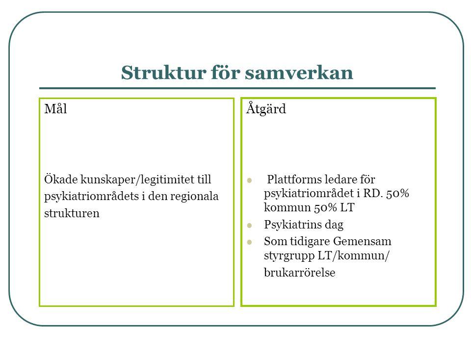 Utvecklade former för ökad delaktighet och inflytande Mål 1.
