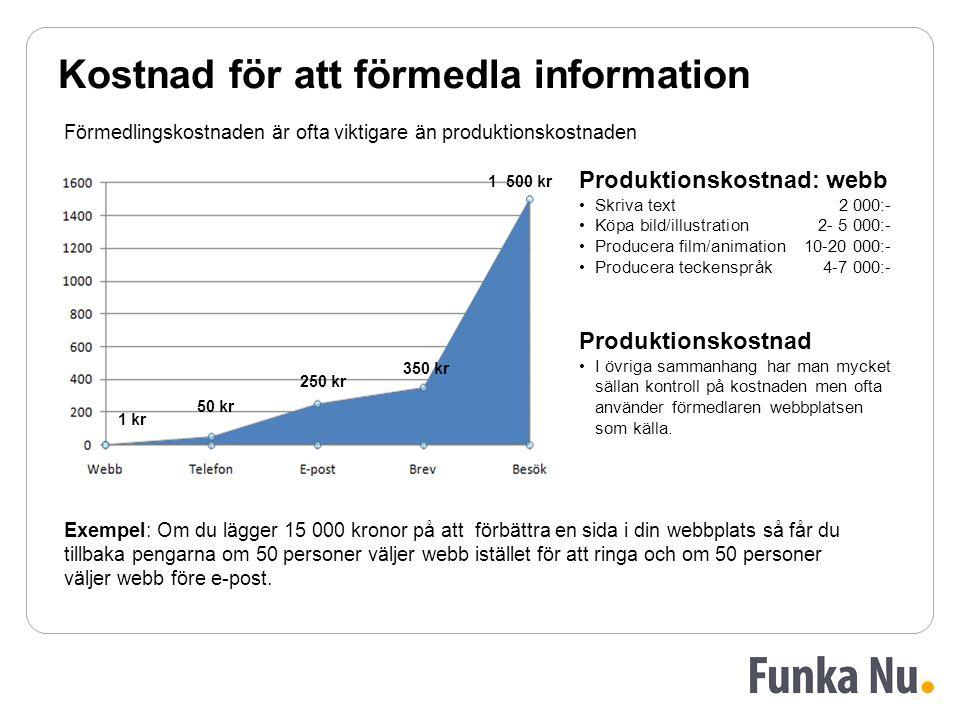 Förmedlingskostnaden är ofta viktigare än produktionskostnaden Kostnad för att förmedla information 1 kr 50 kr 250 kr 350 kr 1 500 kr Produktionskostnad: webb Skriva text2 000:- Köpa bild/illustration2- 5 000:- Producera film/animation10-20 000:- Producera teckenspråk4-7 000:- Exempel: Om du lägger 15 000 kronor på att förbättra en sida i din webbplats så får du tillbaka pengarna om 50 personer väljer webb istället för att ringa och om 50 personer väljer webb före e-post.