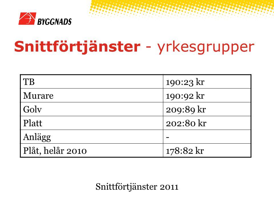 Snittförtjänster - yrkesgrupper TB190:23 kr Murare190:92 kr Golv209:89 kr Platt202:80 kr Anlägg- Plåt, helår 2010178:82 kr Snittförtjänster 2011