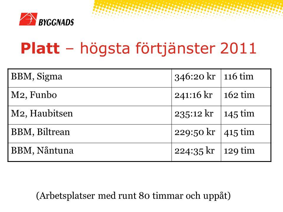 Platt – högsta förtjänster 2011 (Arbetsplatser med runt 80 timmar och uppåt) BBM, Sigma346:20 kr116 tim M2, Funbo241:16 kr162 tim M2, Haubitsen235:12 kr145 tim BBM, Biltrean229:50 kr415 tim BBM, Nåntuna224:35 kr129 tim