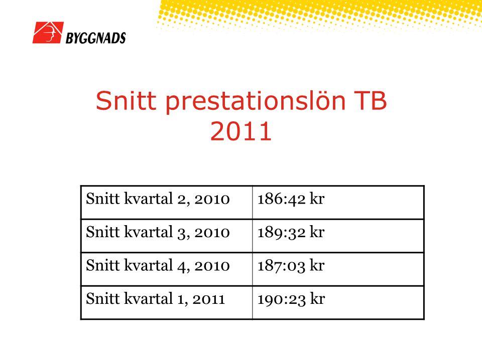 Snitt prestationslön TB 2011 Snitt kvartal 2, 2010186:42 kr Snitt kvartal 3, 2010189:32 kr Snitt kvartal 4, 2010187:03 kr Snitt kvartal 1, 2011190:23 kr