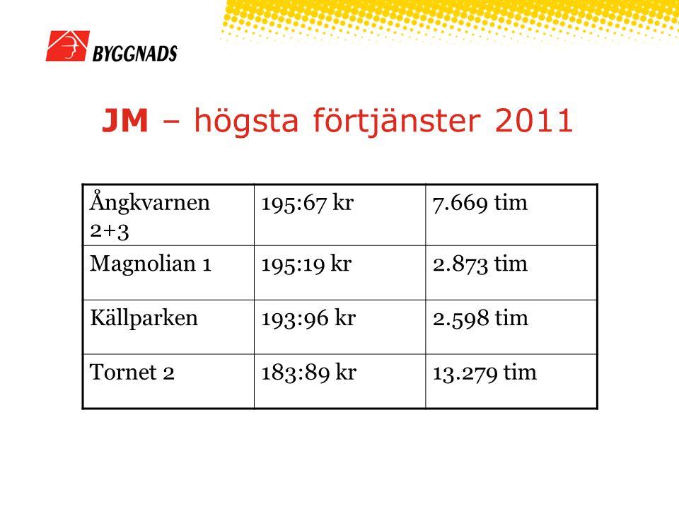 JM – högsta förtjänster 2011 Ångkvarnen 2+3 195:67 kr7.669 tim Magnolian 1195:19 kr2.873 tim Källparken193:96 kr2.598 tim Tornet 2183:89 kr13.279 tim