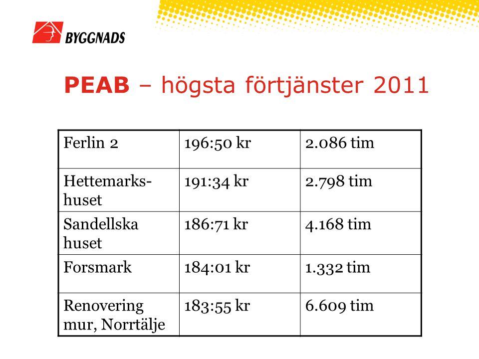 PEAB – högsta förtjänster 2011 Ferlin 2196:50 kr2.086 tim Hettemarks- huset 191:34 kr2.798 tim Sandellska huset 186:71 kr4.168 tim Forsmark184:01 kr1.332 tim Renovering mur, Norrtälje 183:55 kr6.609 tim