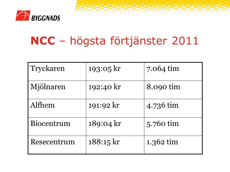 NCC – högsta förtjänster 2011 Tryckaren193:05 kr7.064 tim Mjölnaren192:40 kr8.090 tim Alfhem191:92 kr4.736 tim Biocentrum189:04 kr5.760 tim Resecentrum188:15 kr1.362 tim