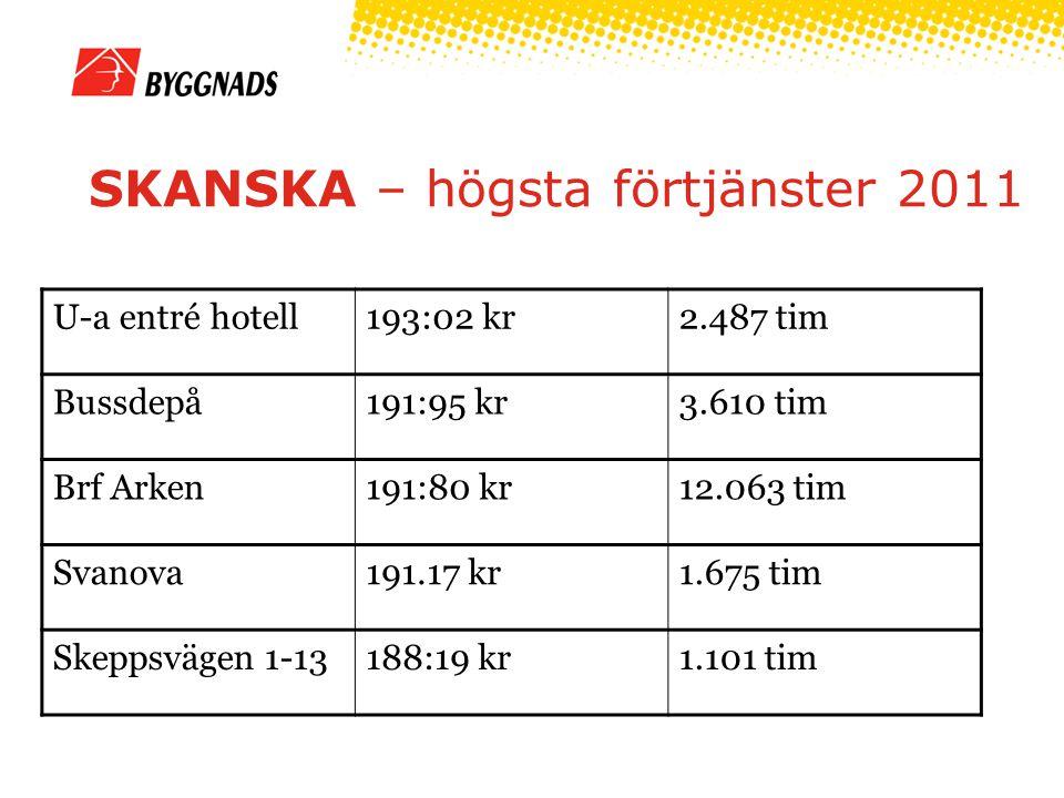 SKANSKA – högsta förtjänster 2011 U-a entré hotell193:02 kr2.487 tim Bussdepå191:95 kr3.610 tim Brf Arken191:80 kr12.063 tim Svanova191.17 kr1.675 tim Skeppsvägen 1-13188:19 kr1.101 tim