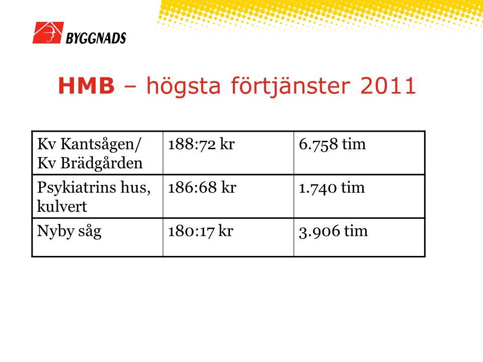 HMB – högsta förtjänster 2011 Kv Kantsågen/ Kv Brädgården 188:72 kr6.758 tim Psykiatrins hus, kulvert 186:68 kr1.740 tim Nyby såg180:17 kr3.906 tim
