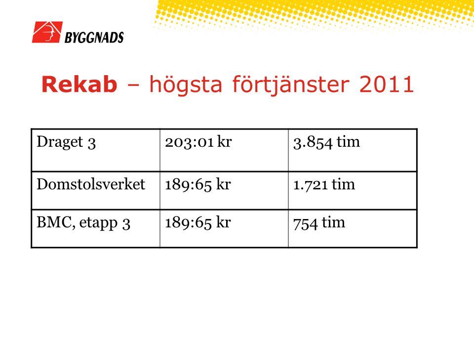 Rekab – högsta förtjänster 2011 Draget 3203:01 kr3.854 tim Domstolsverket189:65 kr1.721 tim BMC, etapp 3189:65 kr754 tim