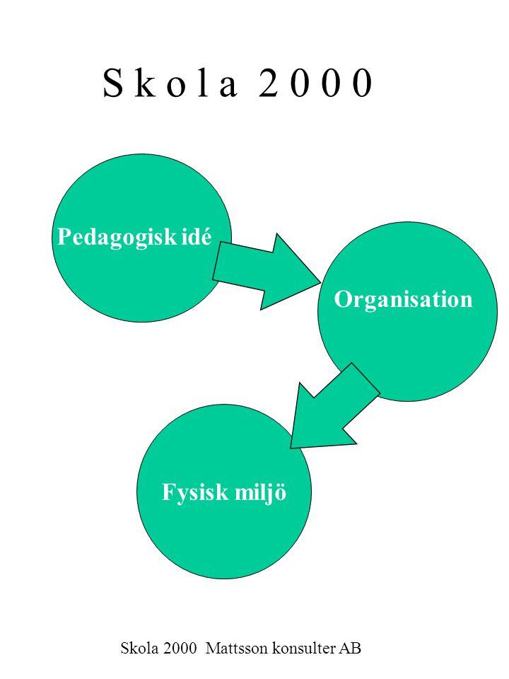 Skola 2000 En pedagogisk helhetslösning som gäller –organisationen –arbetssättet –lärarrollen –den fysiska miljön
