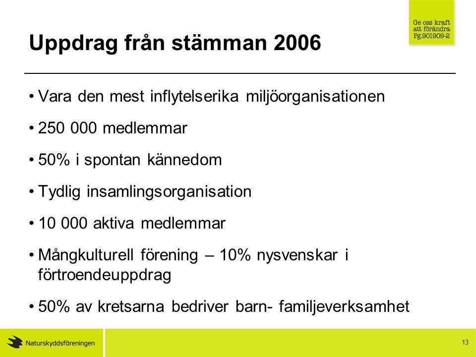 13 Uppdrag från stämman 2006 Vara den mest inflytelserika miljöorganisationen 250 000 medlemmar 50% i spontan kännedom Tydlig insamlingsorganisation 1
