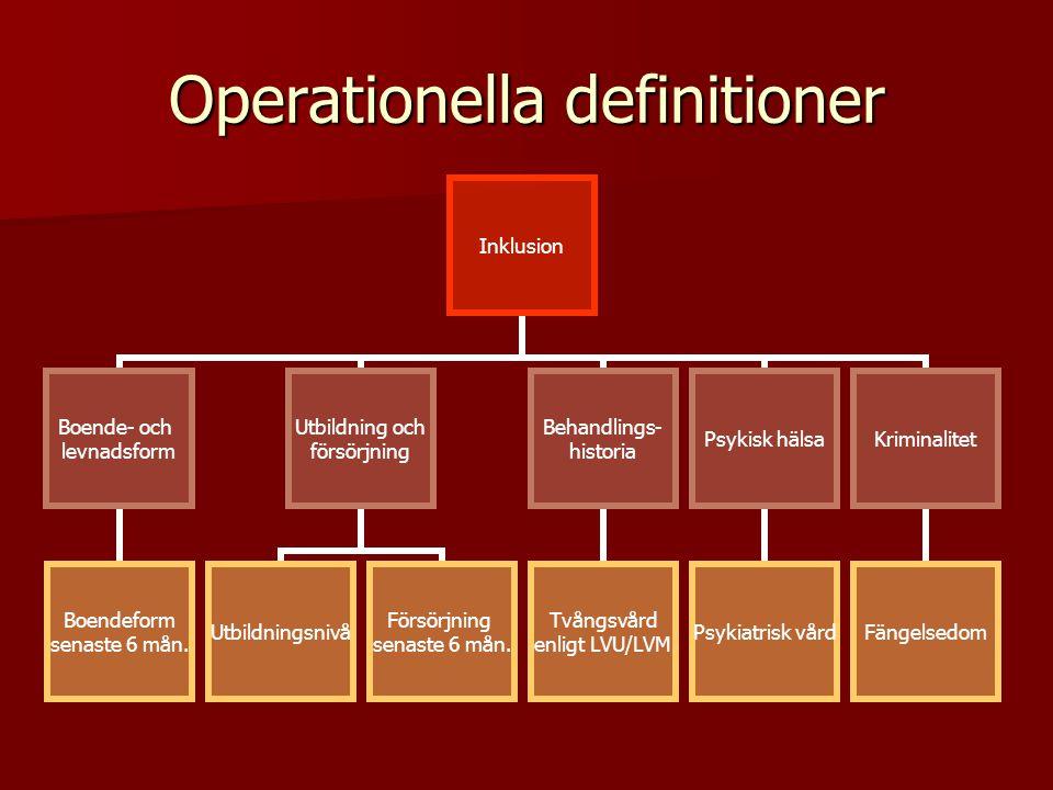 Operationella definitioner Inklusion Boende- och levnadsform Boendeform senaste 6 mån. Utbildning och försörjning Utbildningsnivå Försörjning senaste