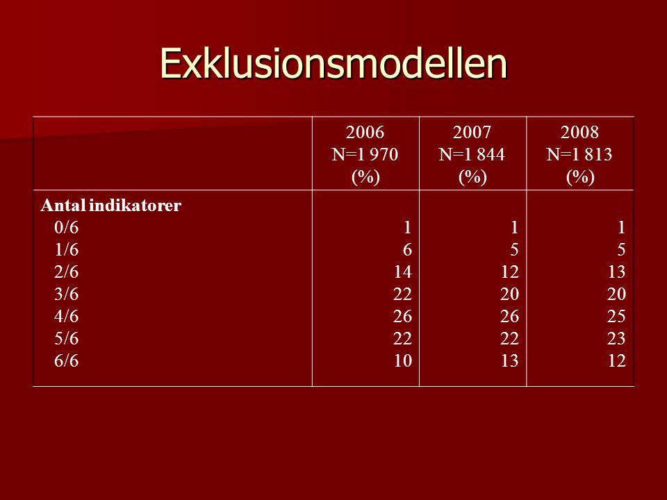 Exklusionsmodellen 2006 N=1 970 (%) 2007 N=1 844 (%) 2008 N=1 813 (%) Antal indikatorer 0/6 1/6 2/6 3/6 4/6 5/6 6/6 1 6 14 22 26 22 10 1 5 12 20 26 22 13 1 5 13 20 25 23 12