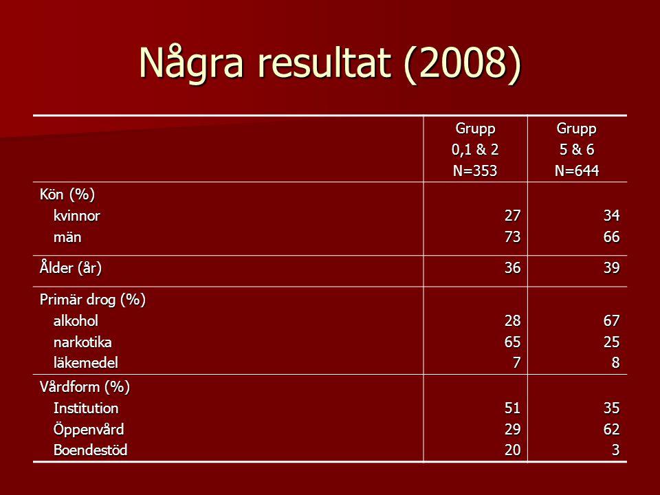 Några resultat (2008) Grupp 0,1 & 2 N=353Grupp 5 & 6 N=644 Kön (%) kvinnor kvinnor män män27733466 Ålder (år) 3639 Primär drog (%) alkohol alkohol narkotika narkotika läkemedel läkemedel2865767258 Vårdform (%) Institution Institution Öppenvård Öppenvård Boendestöd Boendestöd51292035623