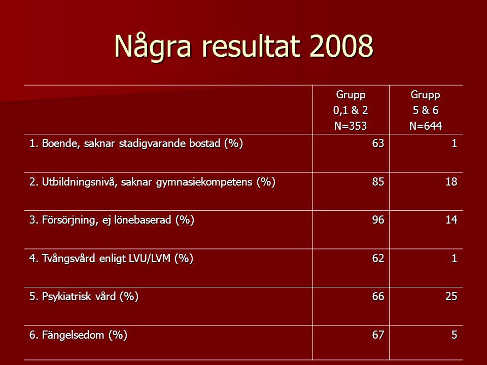 Några resultat 2008 Grupp 0,1 & 2 N=353Grupp 5 & 6 N=644 1. Boende, saknar stadigvarande bostad (%) 631 2. Utbildningsnivå, saknar gymnasiekompetens (