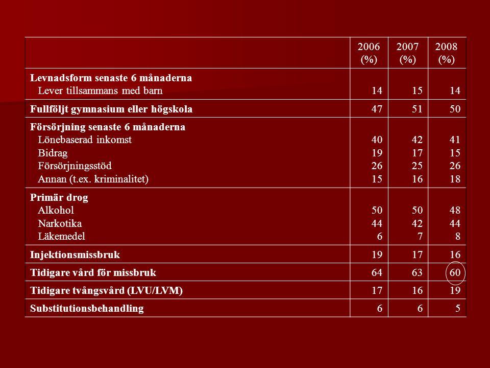 2006 (%) 2007 (%) 2008 (%) Levnadsform senaste 6 månaderna Lever tillsammans med barn141514 Fullföljt gymnasium eller högskola475150 Försörjning senaste 6 månaderna Lönebaserad inkomst Bidrag Försörjningsstöd Annan (t.ex.