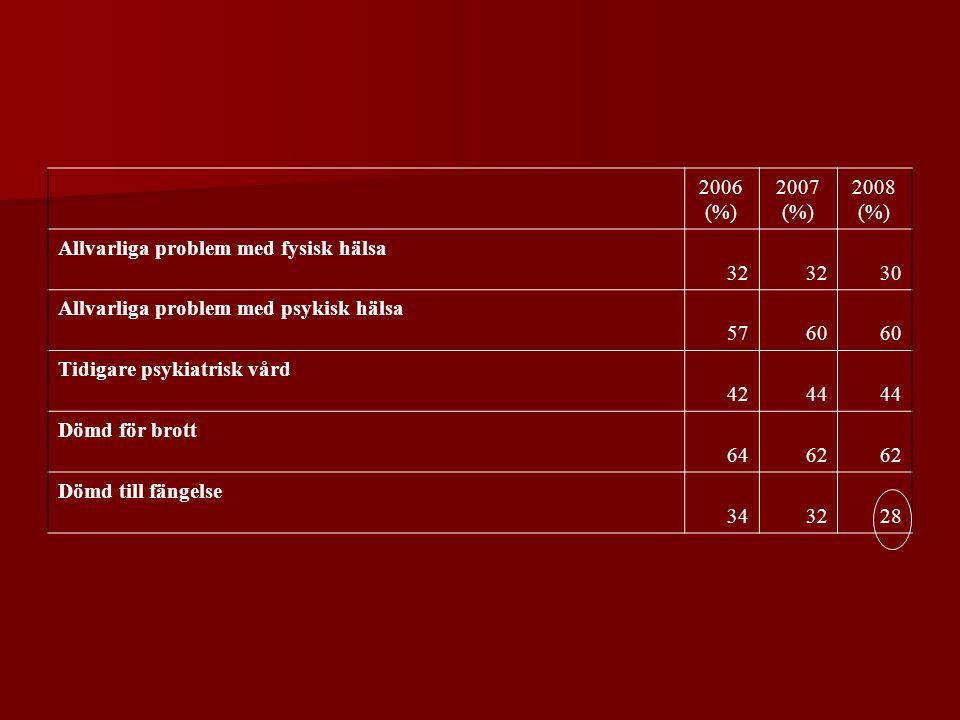 2006 (%) 2007 (%) 2008 (%) Allvarliga problem med fysisk hälsa 32 30 Allvarliga problem med psykisk hälsa 5760 Tidigare psykiatrisk vård 4244 Dömd för brott 6462 Dömd till fängelse 343228