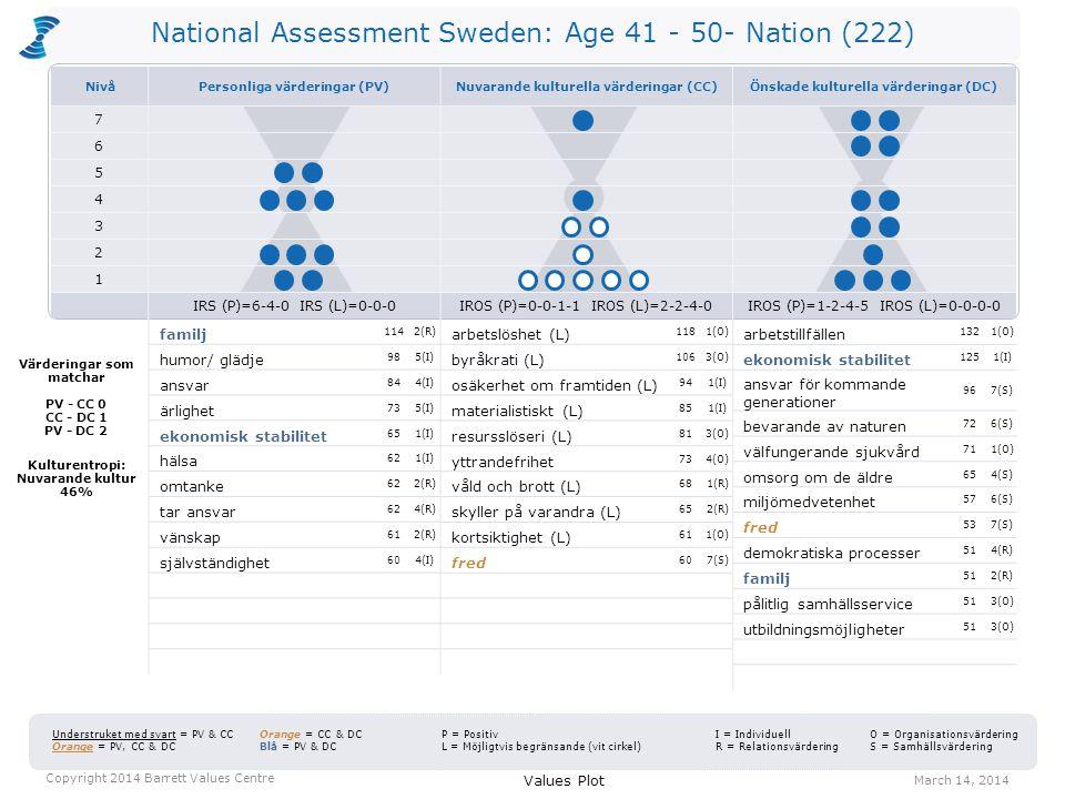 National Assessment Sweden: Age 41 - 50- Nation (222) arbetslöshet (L) 1181(O) byråkrati (L) 1063(O) osäkerhet om framtiden (L) 941(I) materialistiskt (L) 851(I) resursslöseri (L) 813(O) yttrandefrihet 734(O) våld och brott (L) 681(R) skyller på varandra (L) 652(R) kortsiktighet (L) 611(O) fred 607(S) arbetstillfällen 1321(O) ekonomisk stabilitet 1251(I) ansvar för kommande generationer 967(S) bevarande av naturen 726(S) välfungerande sjukvård 711(O) omsorg om de äldre 654(S) miljömedvetenhet 576(S) fred 537(S) demokratiska processer 514(R) familj 512(R) pålitlig samhällsservice 513(O) utbildningsmöjligheter 513(O) Values Plot March 14, 2014 Copyright 2014 Barrett Values Centre I = Individuell R = Relationsvärdering Understruket med svart = PV & CC Orange = PV, CC & DC Orange = CC & DC Blå = PV & DC P = Positiv L = Möjligtvis begränsande (vit cirkel) O = Organisationsvärdering S = Samhällsvärdering Värderingar som matchar PV - CC 0 CC - DC 1 PV - DC 2 Kulturentropi: Nuvarande kultur 46% familj 1142(R) humor/ glädje 985(I) ansvar 844(I) ärlighet 735(I) ekonomisk stabilitet 651(I) hälsa 621(I) omtanke 622(R) tar ansvar 624(R) vänskap 612(R) självständighet 604(I) NivåPersonliga värderingar (PV)Nuvarande kulturella värderingar (CC)Önskade kulturella värderingar (DC) 7 6 5 4 3 2 1 IRS (P)=6-4-0 IRS (L)=0-0-0IROS (P)=0-0-1-1 IROS (L)=2-2-4-0IROS (P)=1-2-4-5 IROS (L)=0-0-0-0