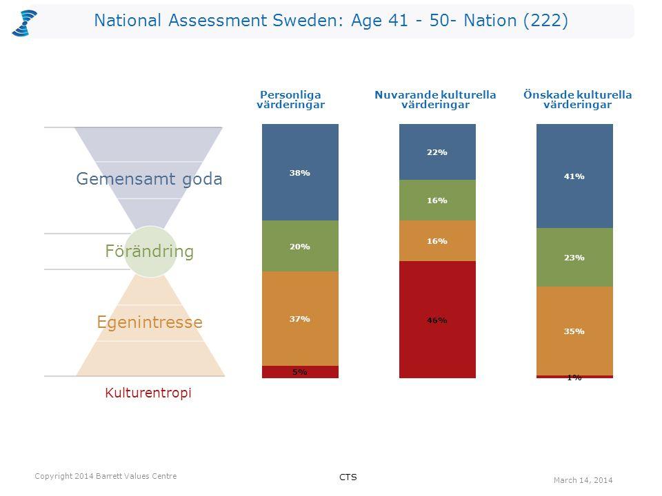 National Assessment Sweden: Age 41 - 50- Nation (222) Antalet värderingar som kan vara begränsande valda av utvärderarna per nivå för Nuvarande kultur.