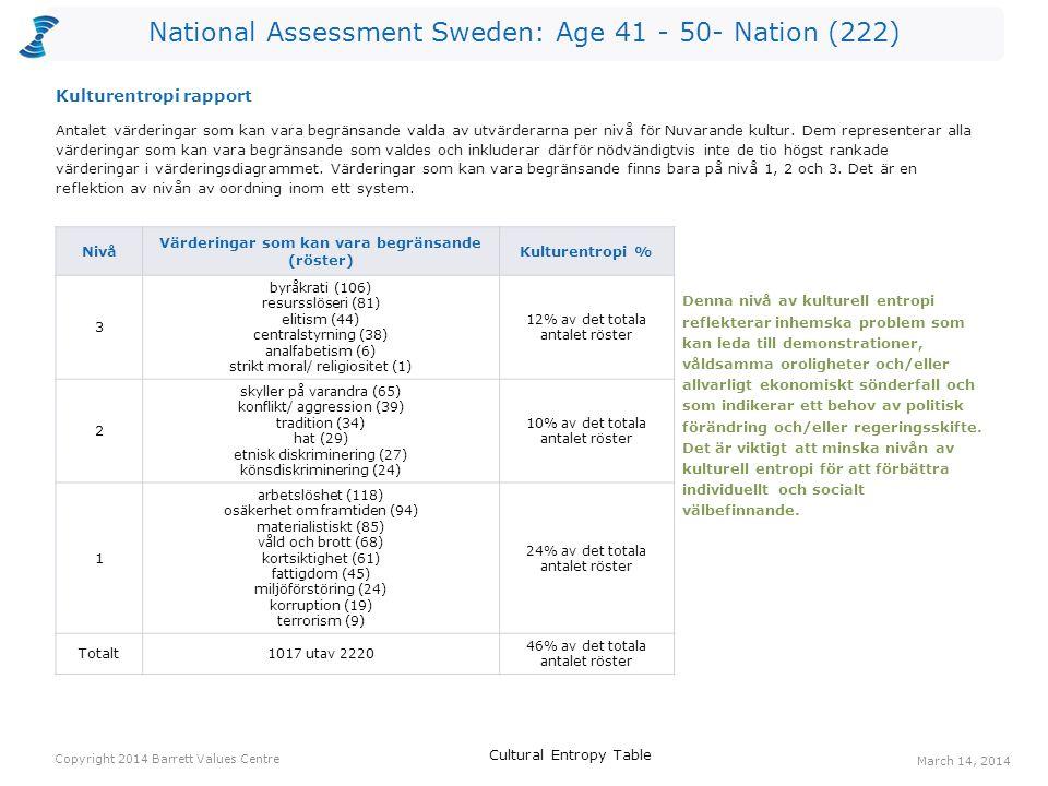 National Assessment Sweden: Age 41 - 50- Nation (222) Röster: Nuvarande kulturRöster: Önskad kulturHopp arbetstillfällen8132124 ansvar för kommande generationer99687 ekonomisk stabilitet4912576 omsorg om de äldre86557 välfungerande sjukvård167155 långsiktighet64842 bevarande av naturen327240 pålitlig samhällsservice125139 social rättvisa43935 omsorg om de utsatta64034 engagemang43834 Ett värderingshopp inträffar när det är fler röster för en värdering gällande Önskad kultur än för en värdering gällande Nuvarande kultur.