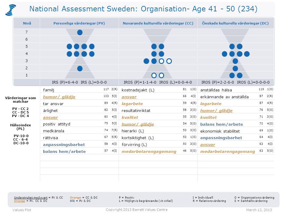 National Assessment Sweden: Organisation- Age 41 - 50 (234) kostnadsjakt (L) 811(O) ansvar 664(I) lagarbete 594(R) resultatinriktat 583(O) kvalitet 55