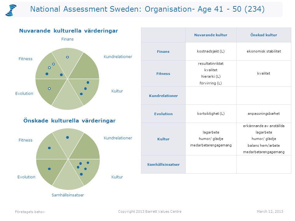 National Assessment Sweden: Organisation- Age 41 - 50 (234) Företagets behov Copyright 2013 Barrett Values CentreMarch 12, 2013 Önskade kulturella vär