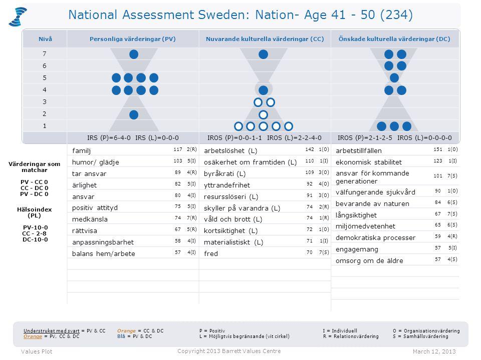 National Assessment Sweden: Nation- Age 41 - 50 (234) arbetslöshet (L) 1421(O) osäkerhet om framtiden (L) 1101(I) byråkrati (L) 1093(O) yttrandefrihet 924(O) resursslöseri (L) 913(O) skyller på varandra (L) 742(R) våld och brott (L) 741(R) kortsiktighet (L) 721(O) materialistiskt (L) 711(I) fred 707(S) arbetstillfällen 1511(O) ekonomisk stabilitet 1231(I) ansvar för kommande generationer 1017(S) välfungerande sjukvård 901(O) bevarande av naturen 846(S) långsiktighet 677(S) miljömedvetenhet 656(S) demokratiska processer 594(R) engagemang 575(I) omsorg om de äldre 574(S) Values PlotMarch 12, 2013 Copyright 2013 Barrett Values Centre I = Individuell R = Relationsvärdering Understruket med svart = PV & CC Orange = PV, CC & DC Orange = CC & DC Blå = PV & DC P = Positiv L = Möjligtvis begränsande (vit cirkel) O = Organisationsvärdering S = Samhällsvärdering Värderingar som matchar PV - CC 0 CC - DC 0 PV - DC 0 Hälsoindex (PL) PV-10-0 CC - 2-8 DC-10-0 familj 1172(R) humor/ glädje 1035(I) tar ansvar 894(R) ärlighet 825(I) ansvar 804(I) positiv attityd 755(I) medkänsla 747(R) rättvisa 675(R) anpassningsbarhet 584(I) balans hem/arbete 574(I) NivåPersonliga värderingar (PV)Nuvarande kulturella värderingar (CC)Önskade kulturella värderingar (DC) 7 6 5 4 3 2 1 IRS (P)=6-4-0 IRS (L)=0-0-0IROS (P)=0-0-1-1 IROS (L)=2-2-4-0IROS (P)=2-1-2-5 IROS (L)=0-0-0-0