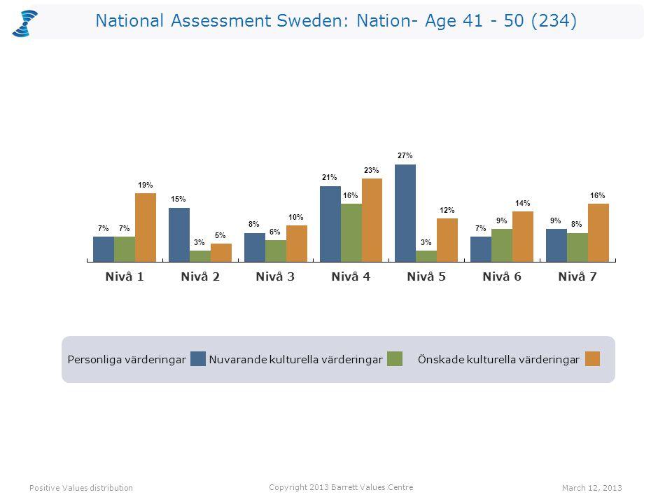 National Assessment Sweden: Nation- Age 41 - 50 (234) Personliga värderingarNuvarande kulturella värderingarÖnskade kulturella värderingar Positive Values distribution Copyright 2013 Barrett Values Centre March 12, 2013