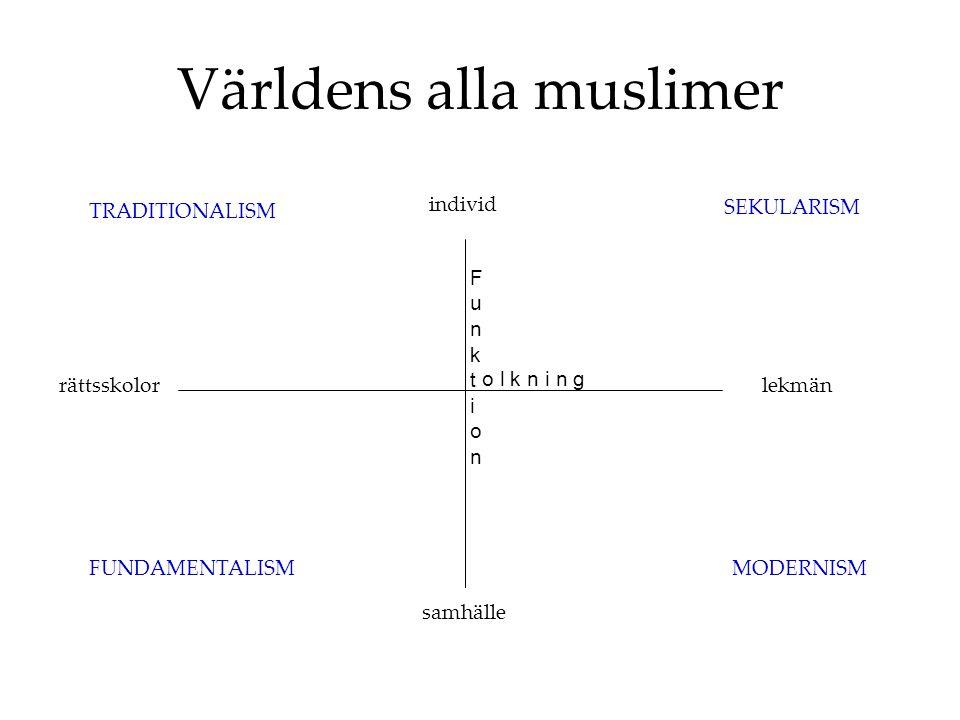 Världens alla muslimer FunktionFunktion o l k n i n g SEKULARISM MODERNISMFUNDAMENTALISM TRADITIONALISM individ samhälle lekmänrättsskolor