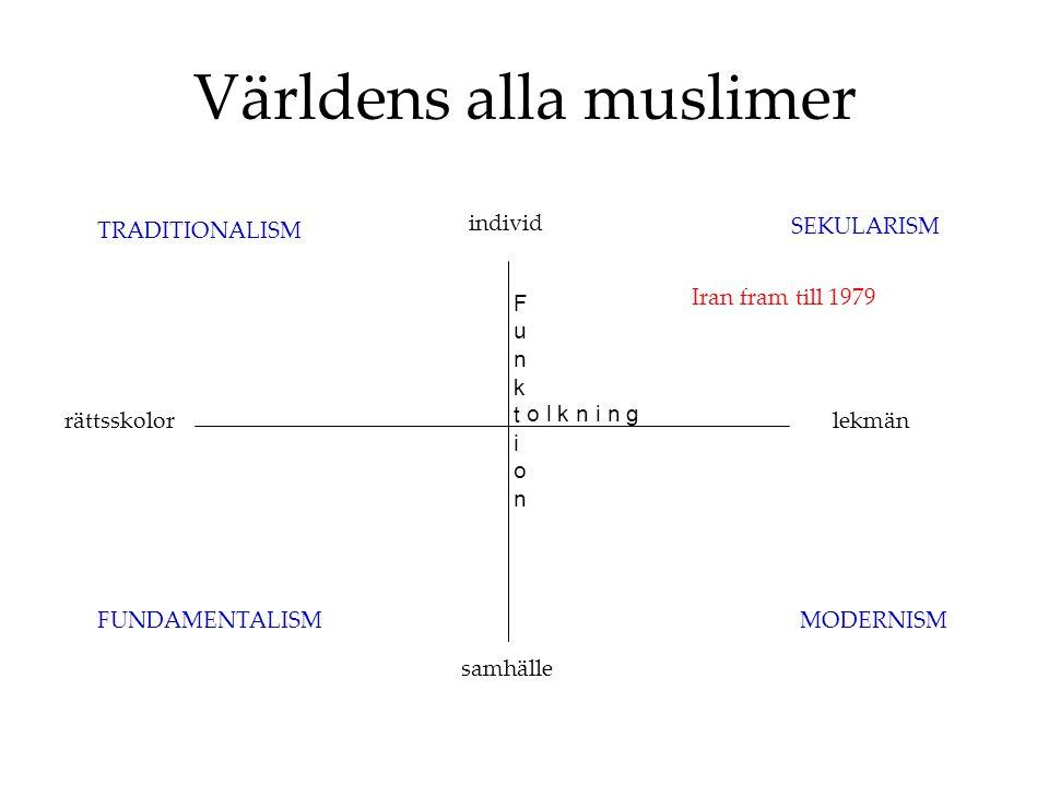Världens alla muslimer FunktionFunktion o l k n i n g SEKULARISM MODERNISMFUNDAMENTALISM TRADITIONALISM individ samhälle lekmänrättsskolor Iran fram till 1979
