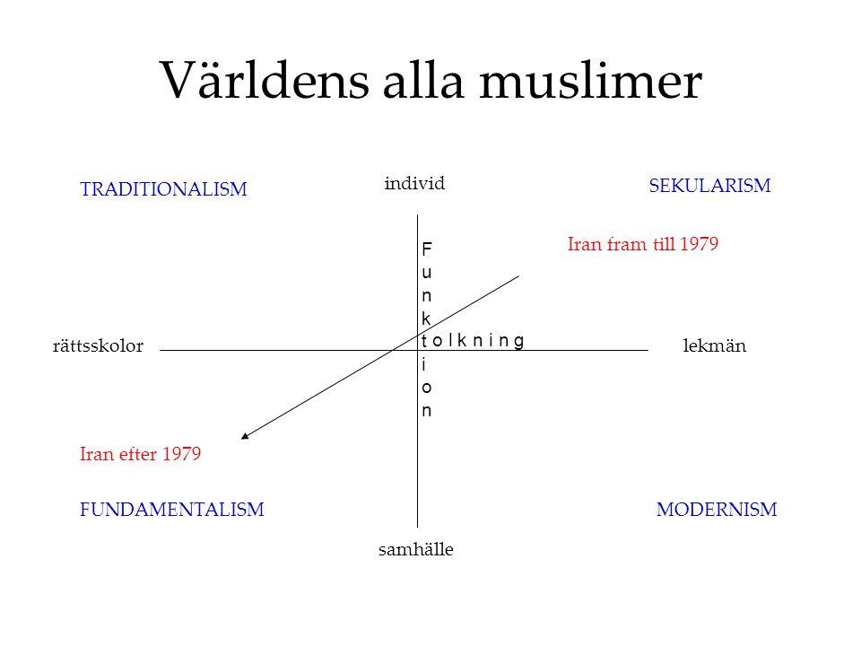 Världens alla muslimer FunktionFunktion o l k n i n g SEKULARISM MODERNISMFUNDAMENTALISM TRADITIONALISM individ samhälle lekmänrättsskolor Iran fram till 1979 Iran efter 1979