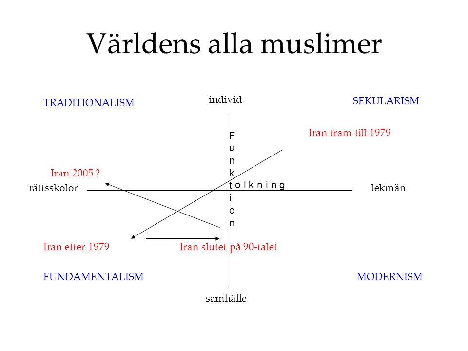 Världens alla muslimer FunktionFunktion o l k n i n g SEKULARISM MODERNISMFUNDAMENTALISM TRADITIONALISM individ samhälle lekmänrättsskolor Iran fram till 1979 Iran efter 1979Iran slutet på 90-talet Iran 2005 ?