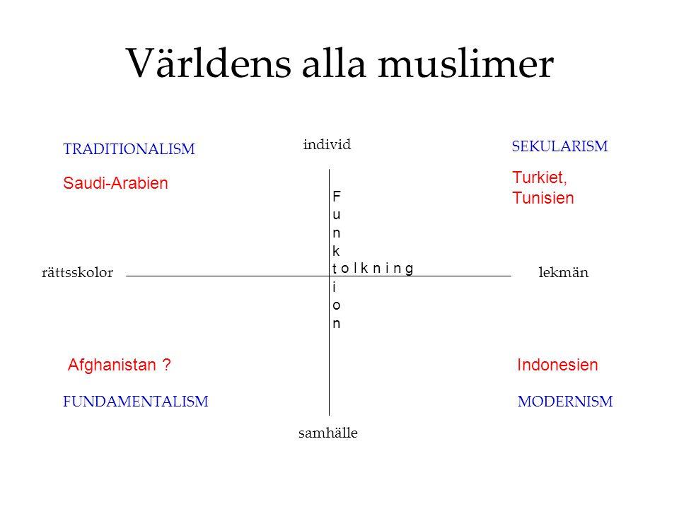 Världens alla muslimer FunktionFunktion o l k n i n g SEKULARISM MODERNISMFUNDAMENTALISM TRADITIONALISM individ samhälle lekmänrättsskolor Turkiet, Tunisien Indonesien Saudi-Arabien Afghanistan