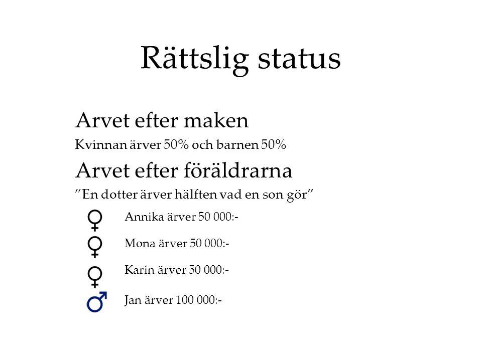 Rättslig status Arvet efter maken Kvinnan ärver 50% och barnen 50% Arvet efter föräldrarna En dotter ärver hälften vad en son gör Annika ärver 50 000:- Mona ärver 50 000:- Karin ärver 50 000:- Jan ärver 100 000:-
