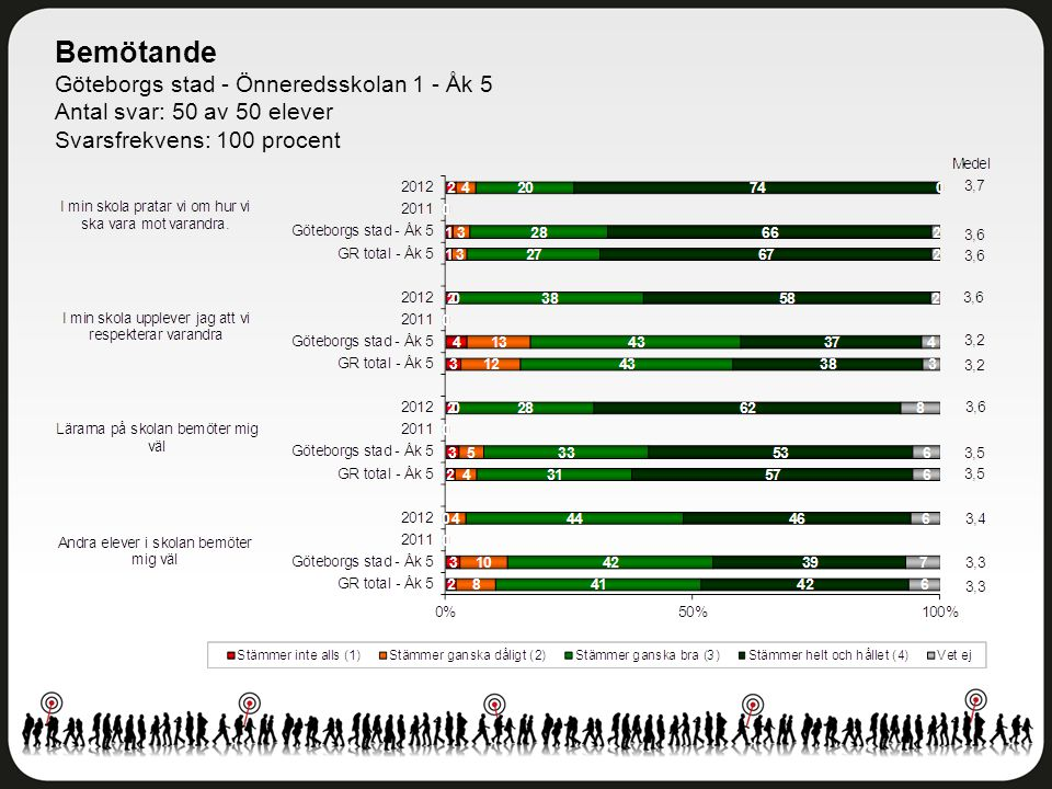 Bemötande Göteborgs stad - Önneredsskolan 1 - Åk 5 Antal svar: 50 av 50 elever Svarsfrekvens: 100 procent
