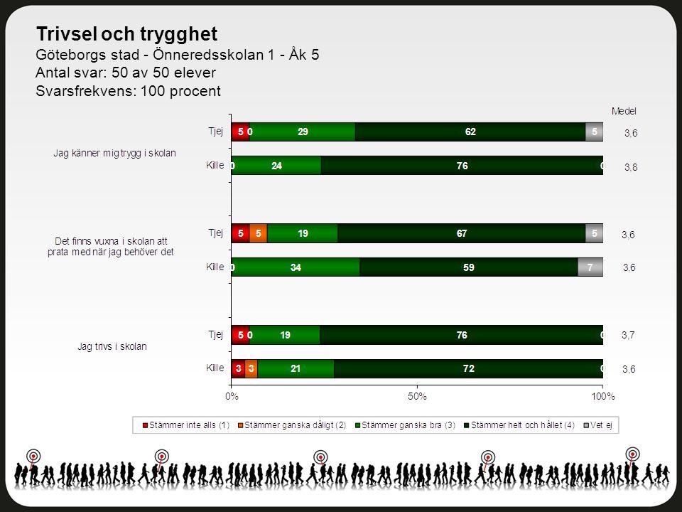 Trivsel och trygghet Göteborgs stad - Önneredsskolan 1 - Åk 5 Antal svar: 50 av 50 elever Svarsfrekvens: 100 procent