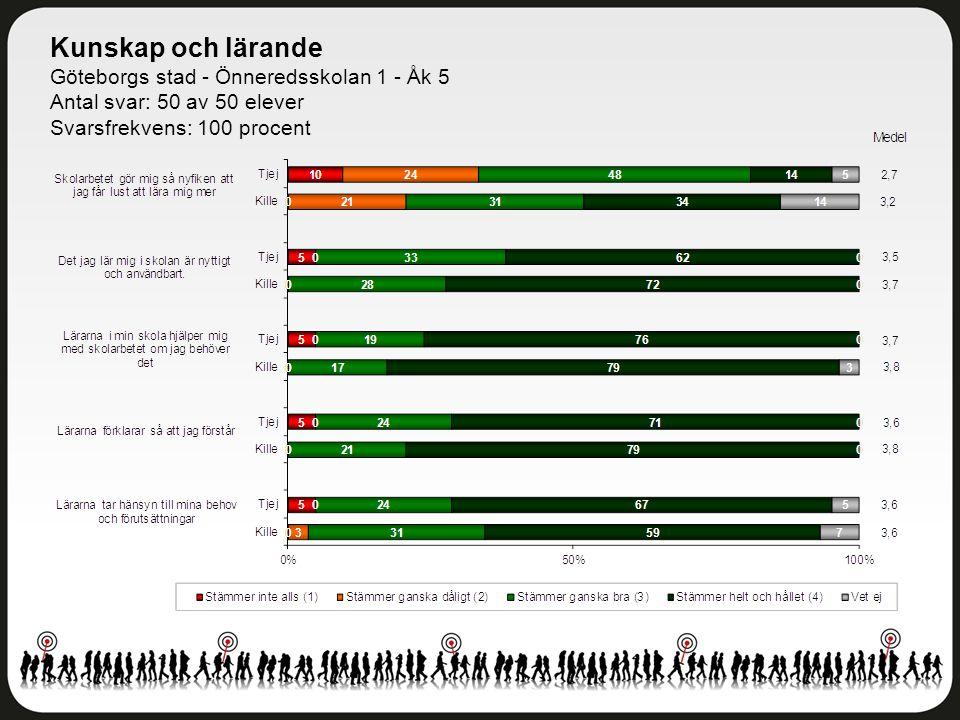 Kunskap och lärande Göteborgs stad - Önneredsskolan 1 - Åk 5 Antal svar: 50 av 50 elever Svarsfrekvens: 100 procent