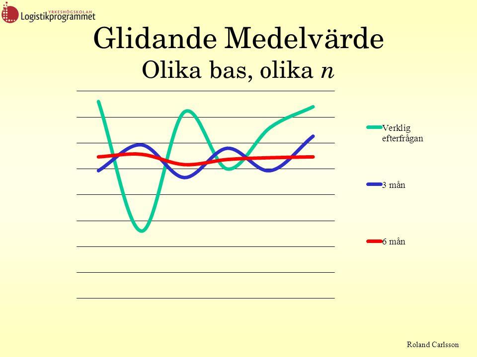 Roland Carlsson Glidande Medelvärde Olika bas, olika n