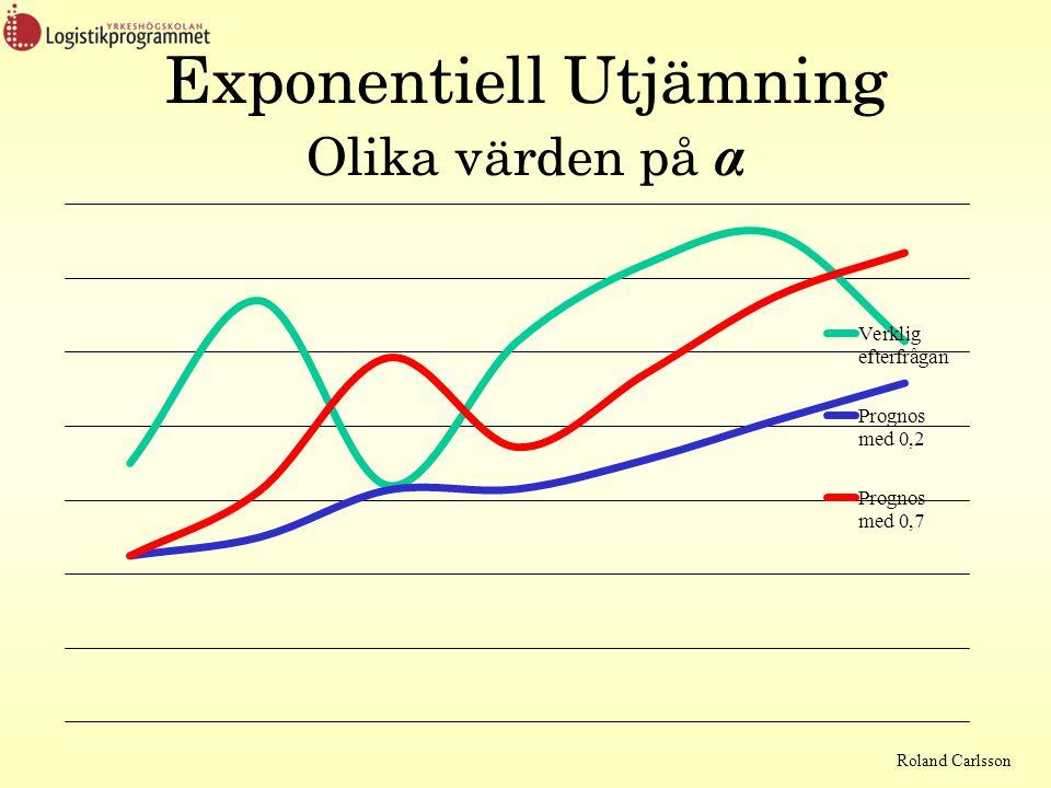 Roland Carlsson Exponentiell Utjämning Olika värden på α