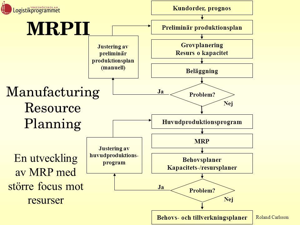 Roland Carlsson MRPII Manufacturing Resource Planning Huvudproduktionsprogram Behovsplaner Kapacitets-/resursplaner MRP Behovs- och tillverkningsplaner Problem.