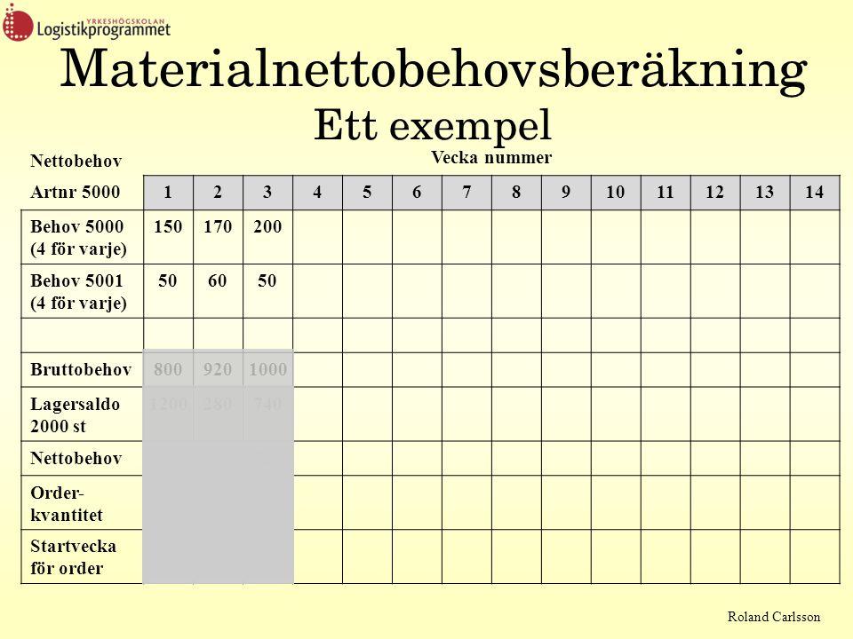 Roland Carlsson Nettobehov Vecka nummer Artnr 50001234567891011121314 Behov 5000 (4 för varje) 150170200 Behov 5001 (4 för varje) 506050 Bruttobehov 8