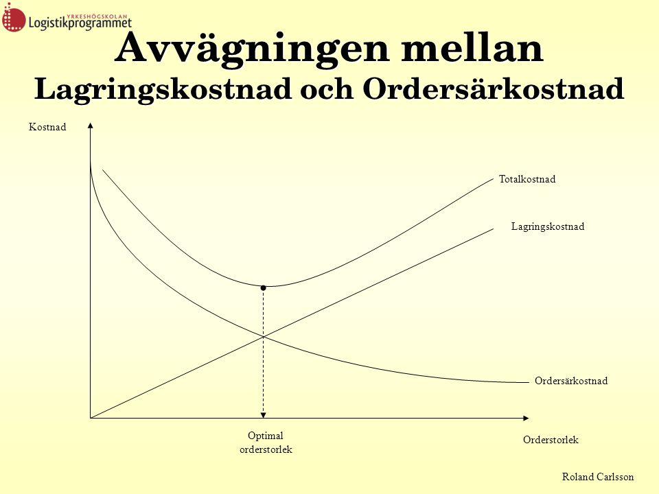 Roland Carlsson Avvägningen mellan Lagringskostnad och Ordersärkostnad Kostnad Totalkostnad Lagringskostnad Ordersärkostnad Orderstorlek Optimal order