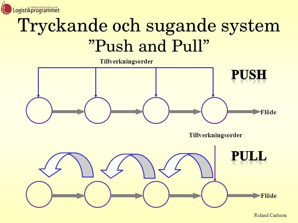 Roland Carlsson Tryckande och sugande system Push and Pull Tillverkningsorder Flöde Tillverkningsorder Flöde