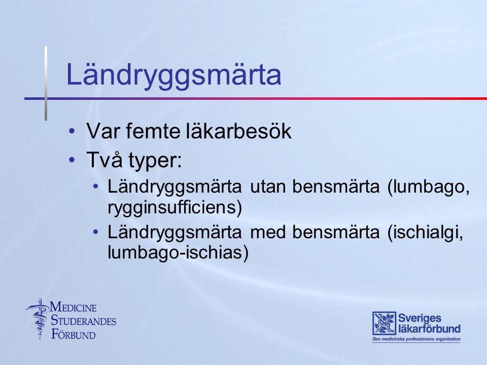 Var femte läkarbesök Två typer: Ländryggsmärta utan bensmärta (lumbago, rygginsufficiens) Ländryggsmärta med bensmärta (ischialgi, lumbago-ischias)