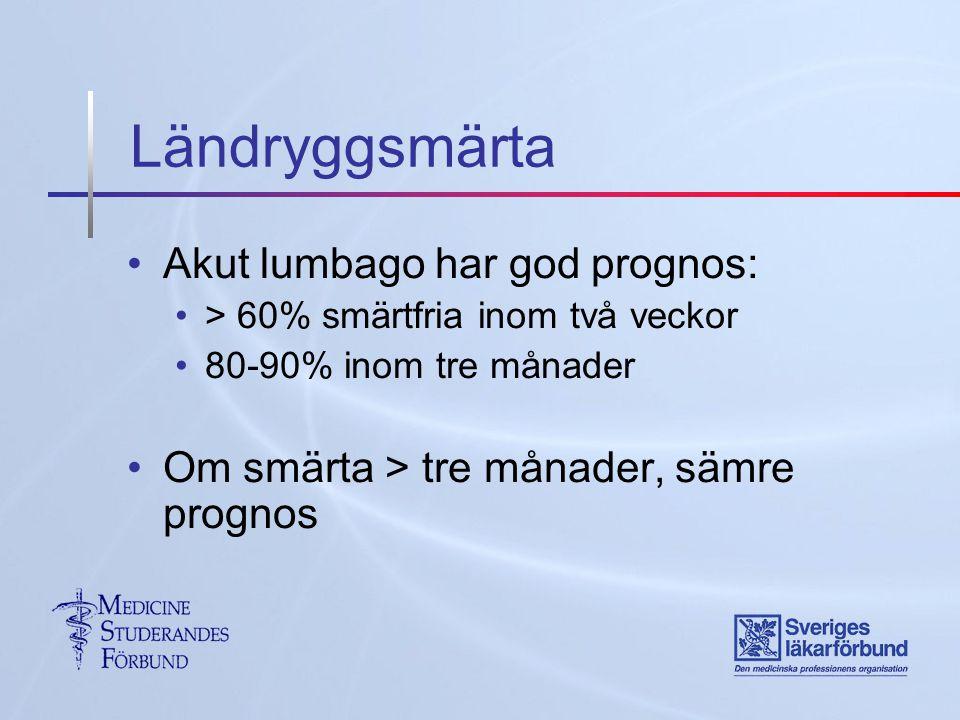 Ländryggsmärta Akut lumbago har god prognos: > 60% smärtfria inom två veckor 80-90% inom tre månader Om smärta > tre månader, sämre prognos