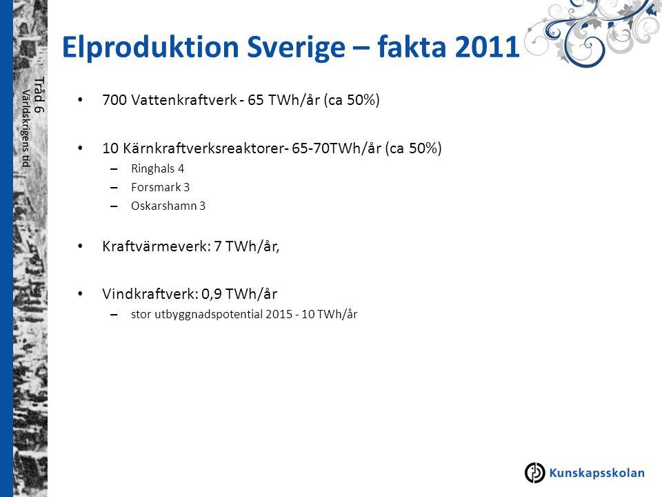 Elproduktion Sverige – fakta 2011 700 Vattenkraftverk - 65 TWh/år (ca 50%) 10 Kärnkraftverksreaktorer- 65-70TWh/år (ca 50%) – Ringhals 4 – Forsmark 3