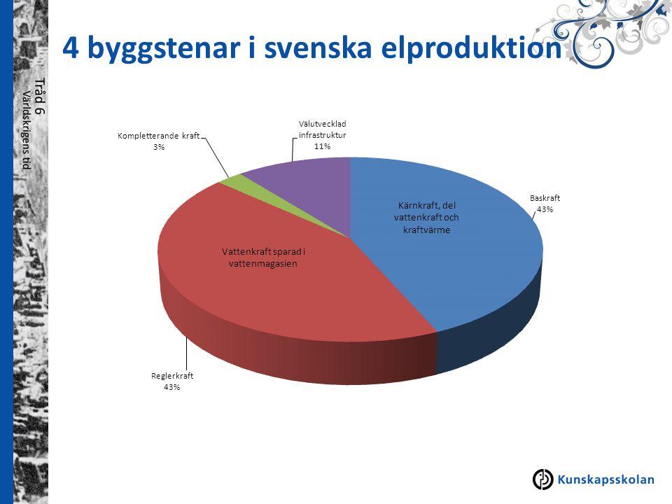 4 byggstenar i svenska elproduktion