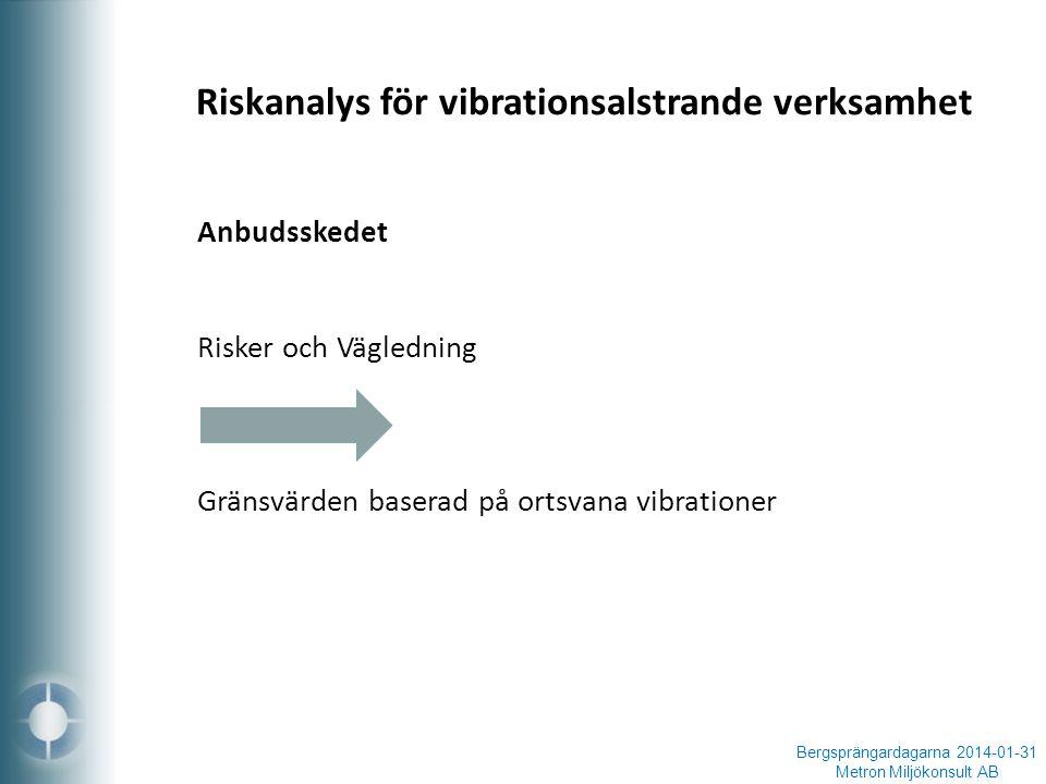 Bergsprängardagarna 2014-01-31 Metron Miljökonsult AB Anbudsskedet Risker och Vägledning Gränsvärden baserad på ortsvana vibrationer Riskanalys för vibrationsalstrande verksamhet