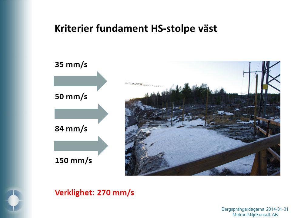 Bergsprängardagarna 2014-01-31 Metron Miljökonsult AB 35 mm/s 50 mm/s 84 mm/s 150 mm/s Verklighet: 270 mm/s Kriterier fundament HS-stolpe väst