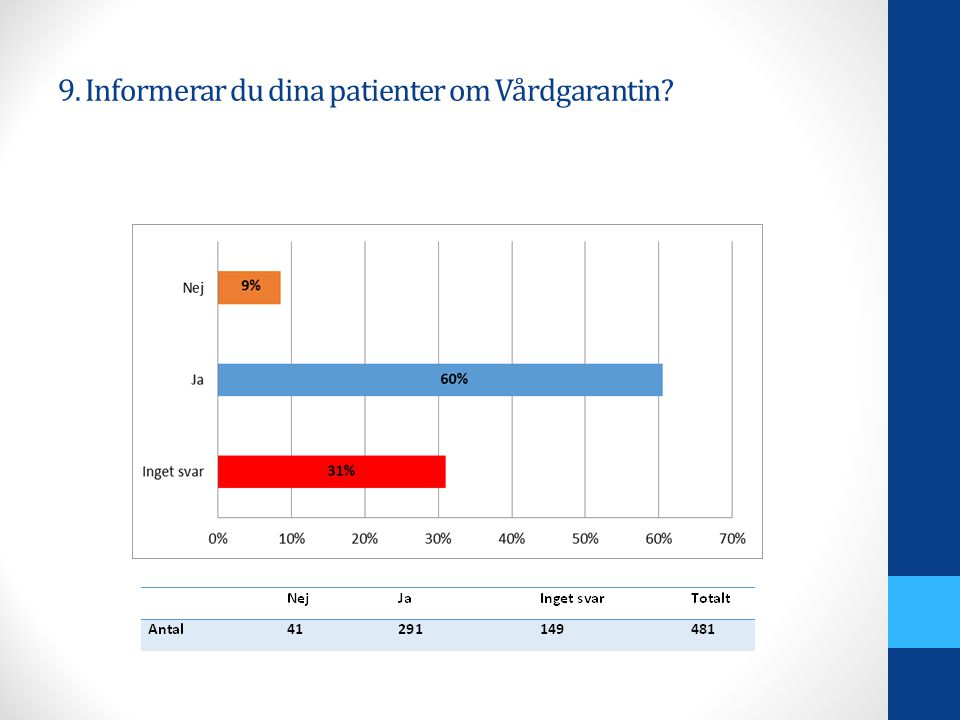 9. Informerar du dina patienter om Vårdgarantin?