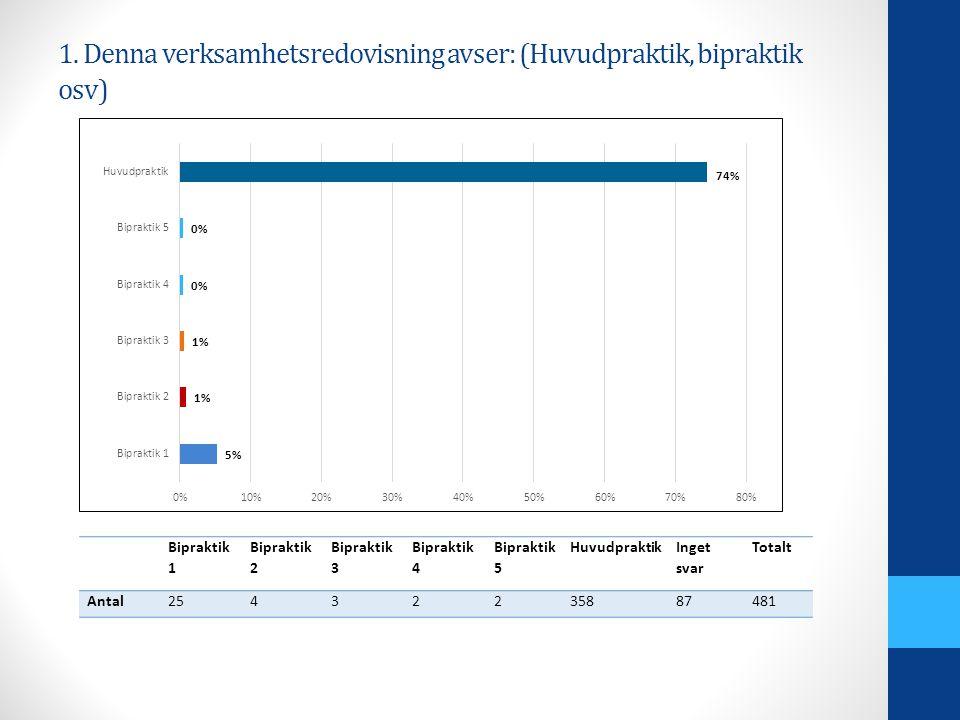 2. Avseende verksamhetsåret 2012 (verksam enligt LOL eller avtal)